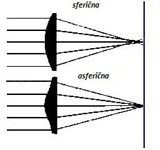 Asferične kontaktne leče